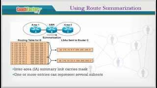 OSPF Route Summarization