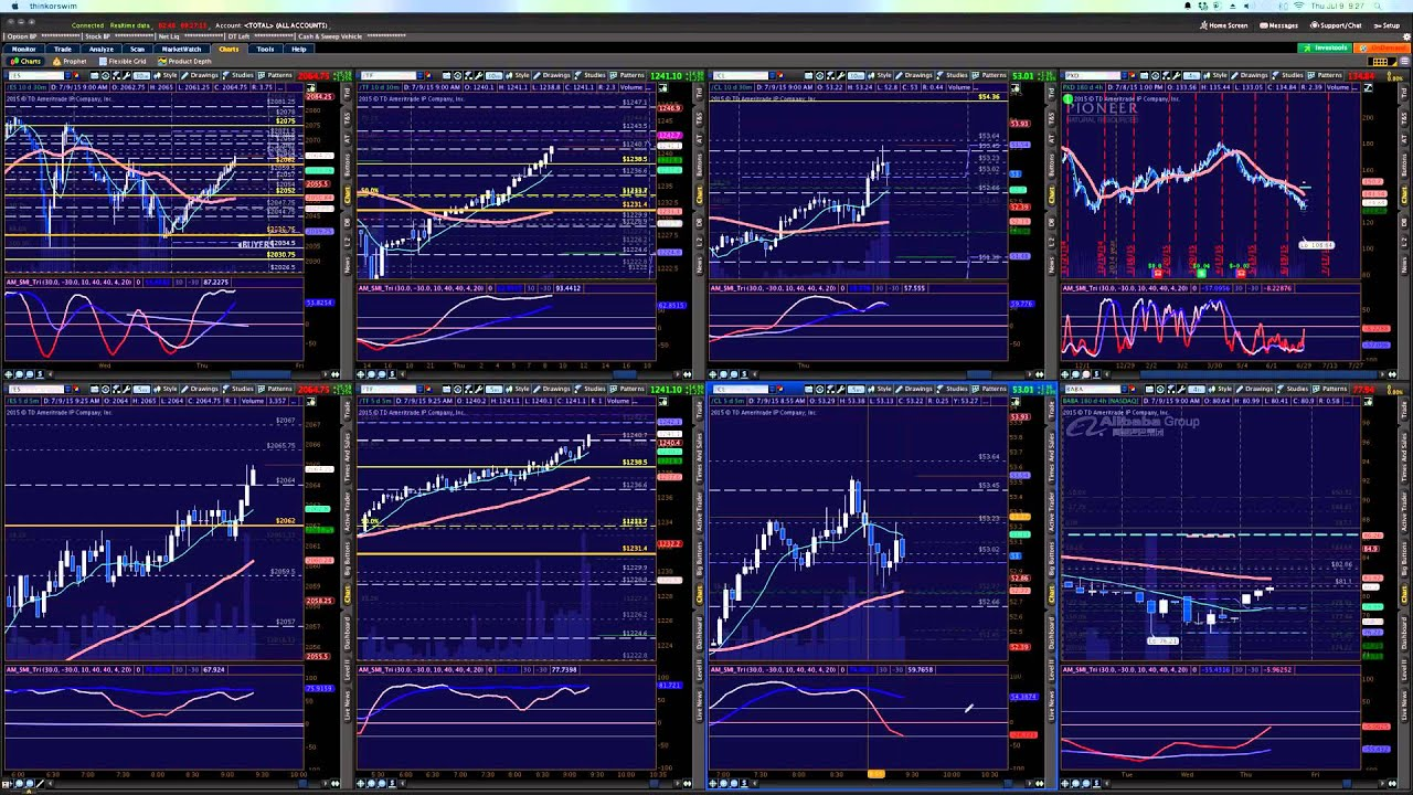 live trading room with anne marie trades @annemarietrades 7 9 15