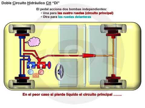 De los frenos hidráulicos a los eléctricos (7/8)