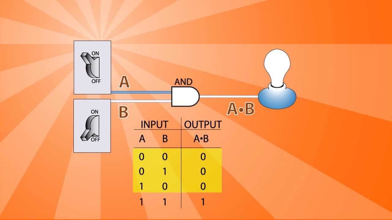 Logic Gates Basics Youtube