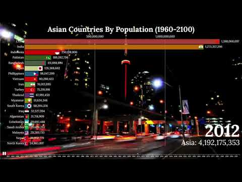 Largest Asian Countries by Population (1900-2100)