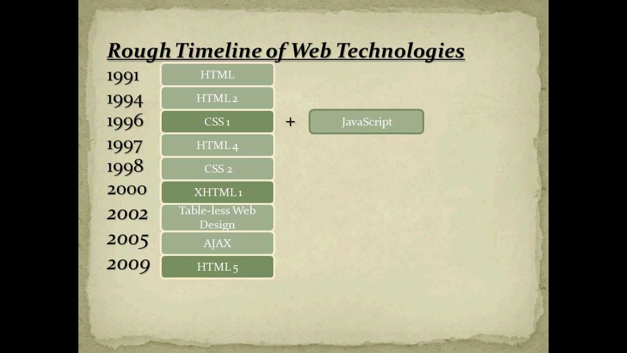 how to add css to webpage