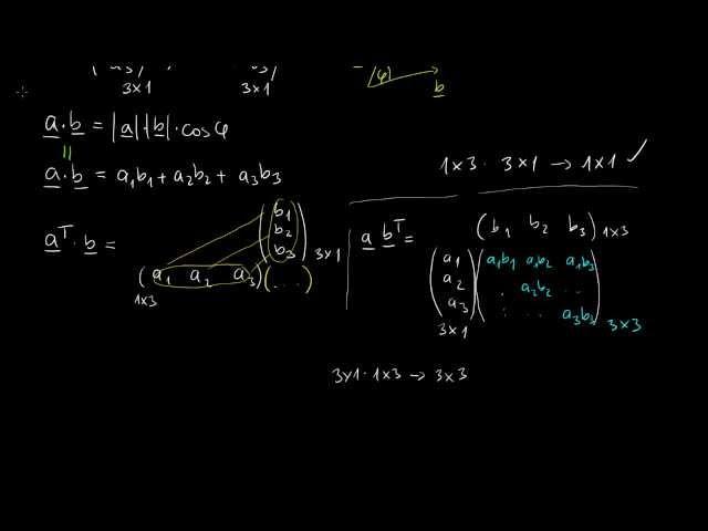 Vektorok (mint mátrixok) skaláris és diadikus szorzata