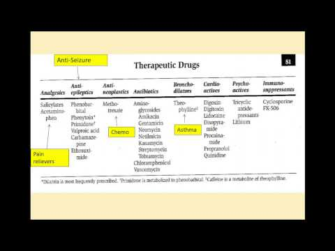 Chemistry 2 Module 1: Therapeutic Drug Monitoring