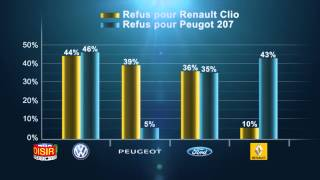 Entretien et réparation auto : la concurrence en panne