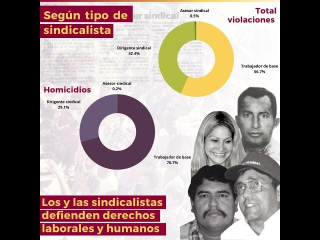 Las cifras de las violencia antisindical