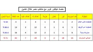 بالفيديو والأرقام.. حصاد منتخب مصر تحت قيادة كوبر