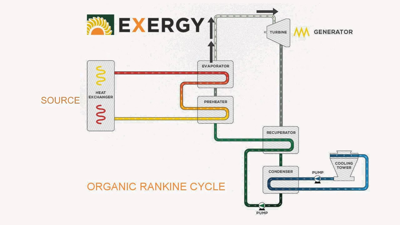 Organic Rankine Cycle operation EXERGY