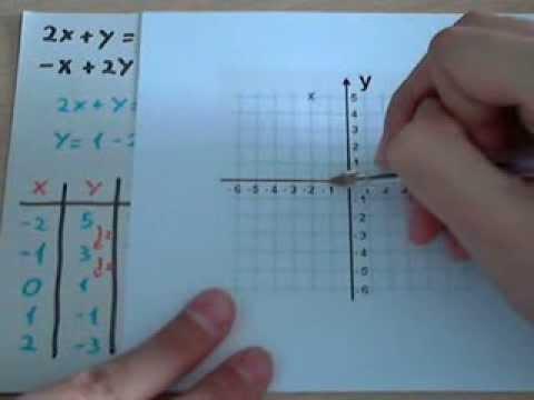 Sistemas de ecuaciones Representación gráfica - YouTube