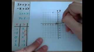 Sistemas de ecuaciones Representación gráfica