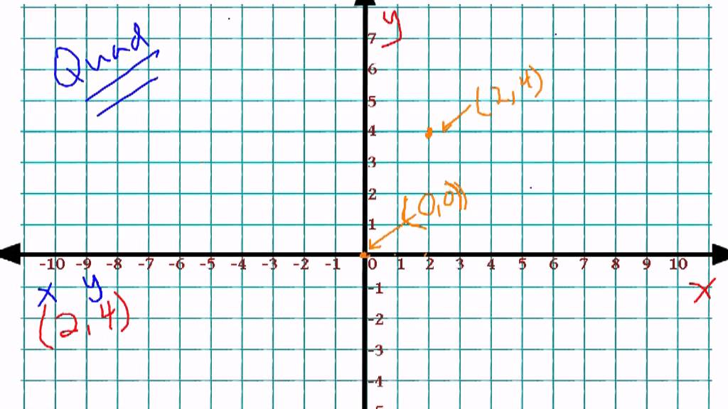 Lesson 2 6 Graphing In Four Quadrants Plotting Ordered