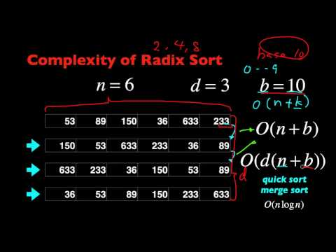 Radix Sort Algorithm Introduction in 5 Minutes