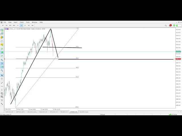 Technical Analysis of 11.05.2021 | Point Trader Group