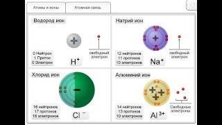 Атомы, ионы и молекулы
