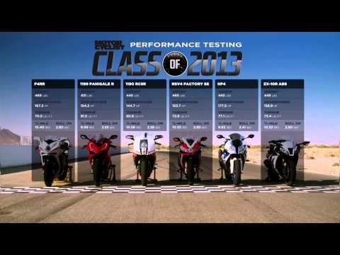 Ducati Panigale R vs Bmw HP4 vs Mv Agusta F4RR vs Aprilia RSV4 vs Kawasaki ZX 10R vs Ktm RC8R