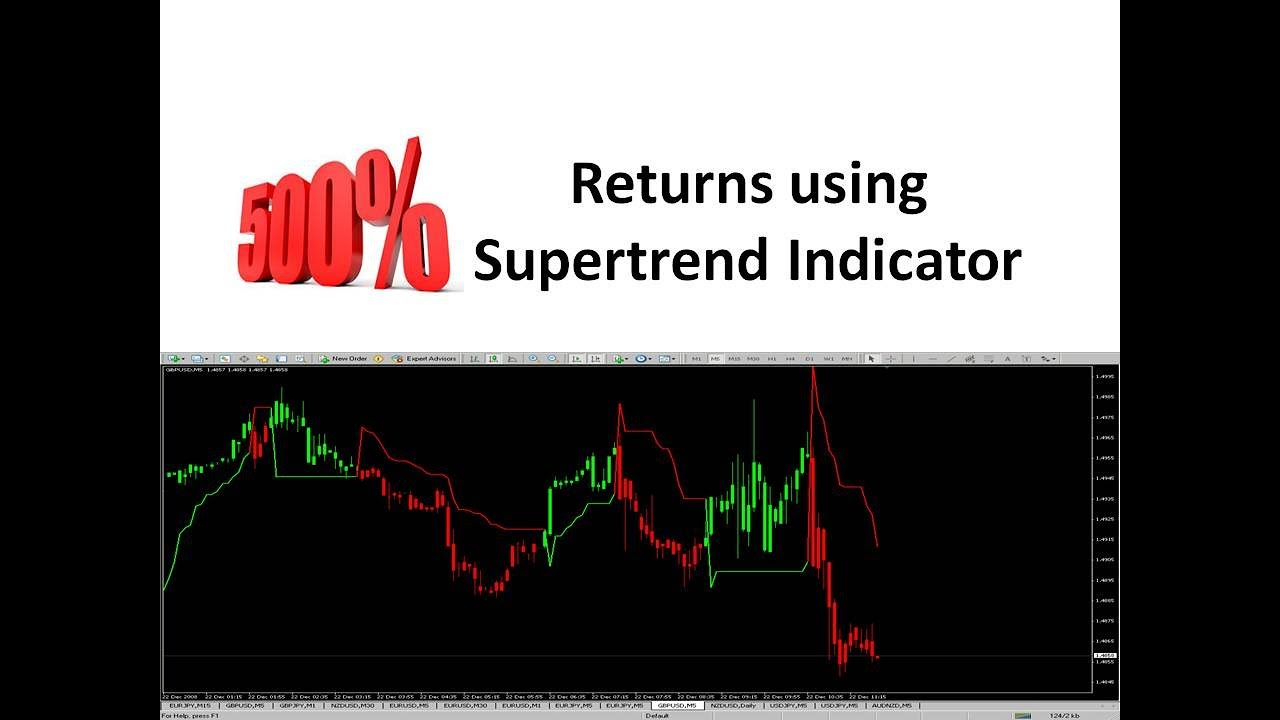 Supertrend Trading Strategies Get Binaire Options Robot With 85