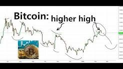 Bitcoin price analysis, 16 Feb 2020