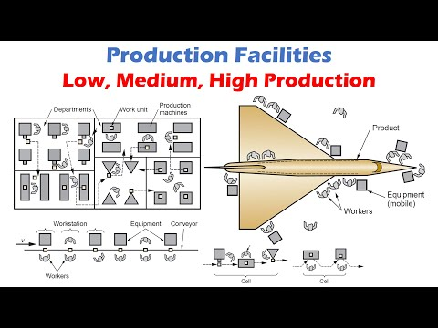 Production Facilities - Low Quantity Production, Medium Quantity Production, and High Production