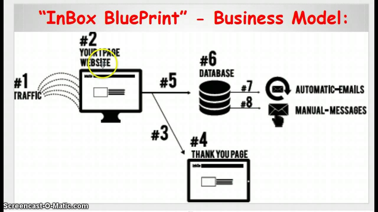 Inbox blueprint reviewlegit or just another scam youtube inbox blueprint reviewlegit or just another scam malvernweather Images
