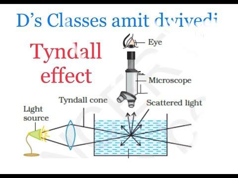 Tyndall effect || टिंडल प्रभाव ।। कोलायडी विलियन ।।d s classes amit dwivedi