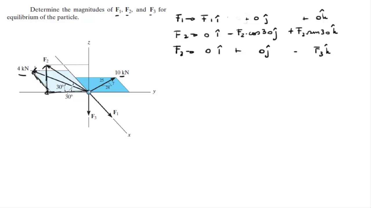 Determine The Magnitudes Of F1 F2 And F3 For Equilibrium Freebody Diagram Each Object Alone A Shows Particle