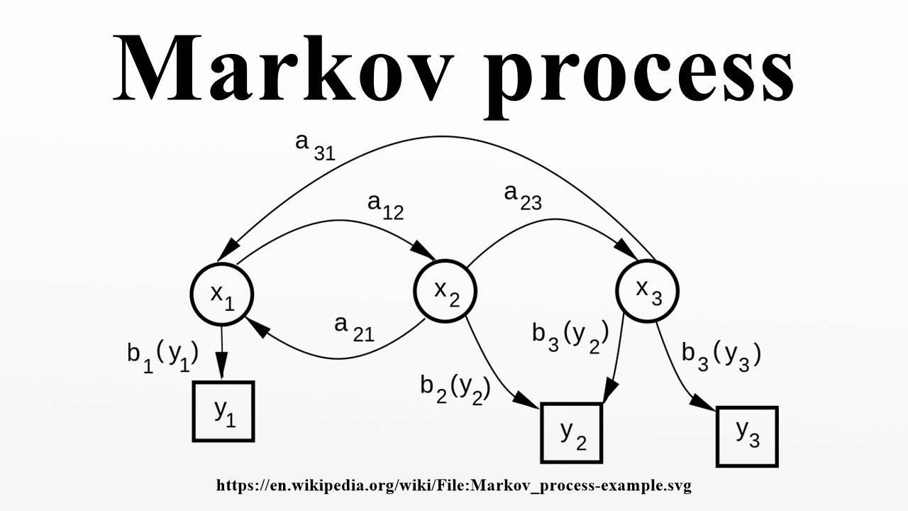 Markov Prozesse