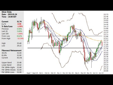 Silver Charts & North American Silver Mint 2013.01.24