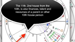 Astrology Fun with Derivative Houses