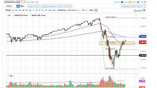 The s&p 500 dropped slightly to kick off trading session on monday, but then pulled back a bit during as gap was essentially fill...