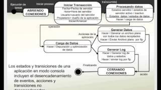 Diagramas de estado  - UML