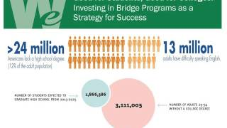 Good for Students, Good for Colleges: Investing in Bridge Programs, 10-29-15