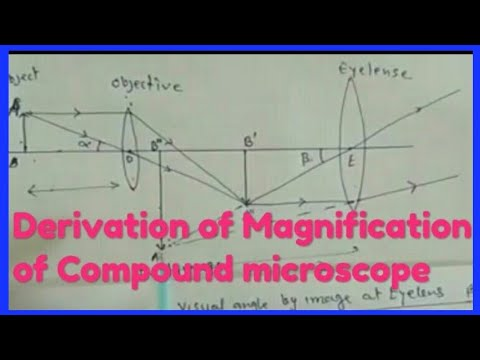 Derivation of magnification power of compound microscope in hindi ||  physics || 11th/12th