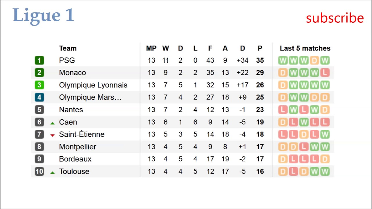 Awesome French Ligue 1. Results, Table And Fixtures. Match Day 13