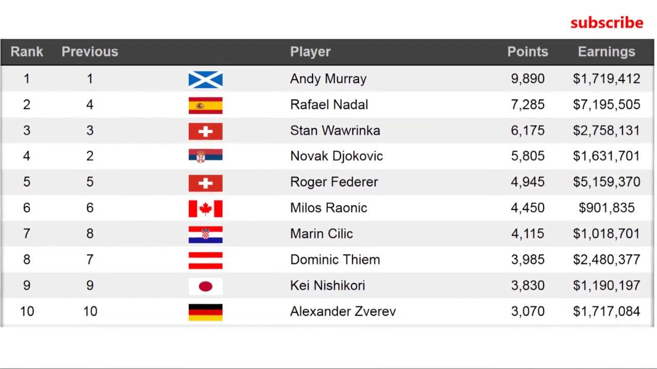 eu live tennis rankings wta