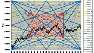 Gann Square of 9 - Price and time trading method