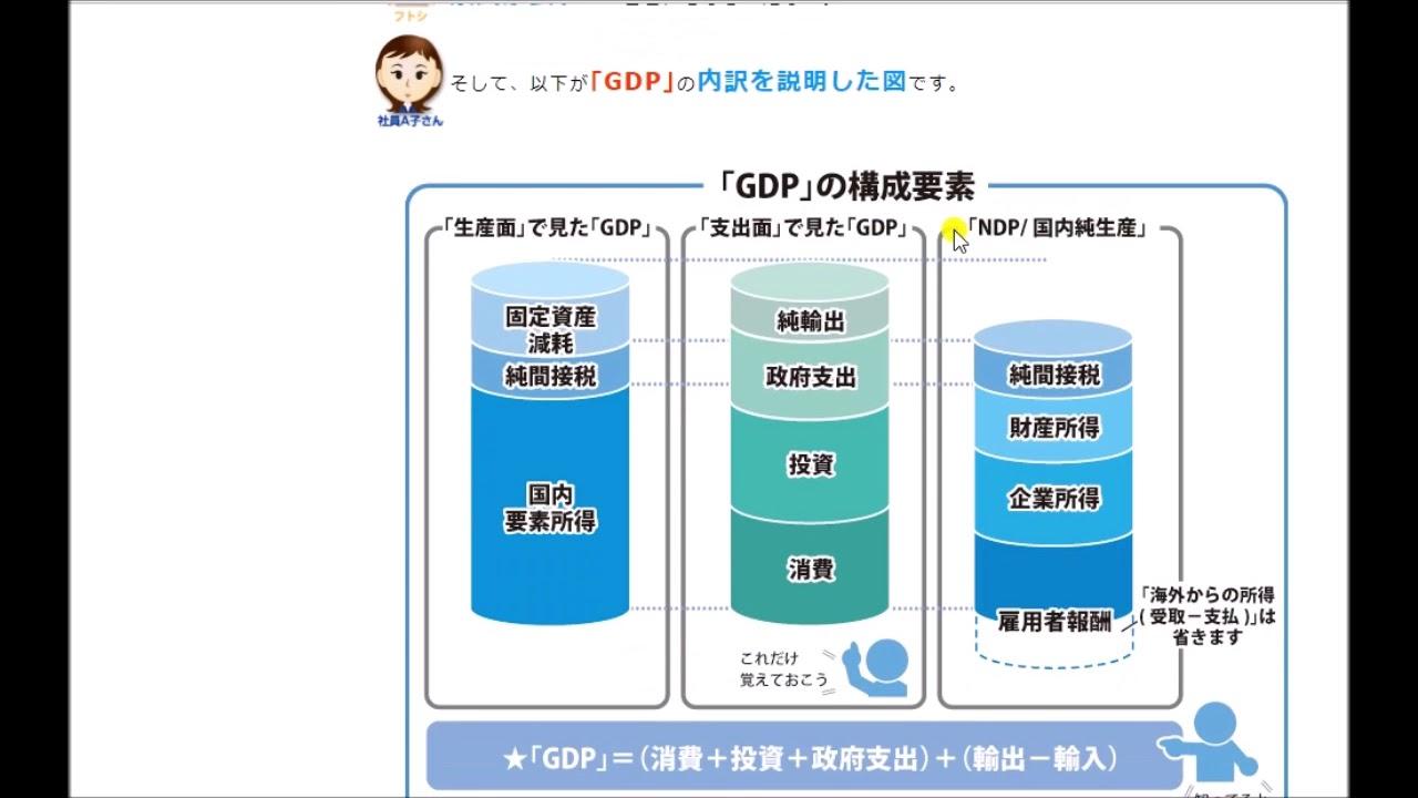 FX用語集(GDPとは?) - YouTube