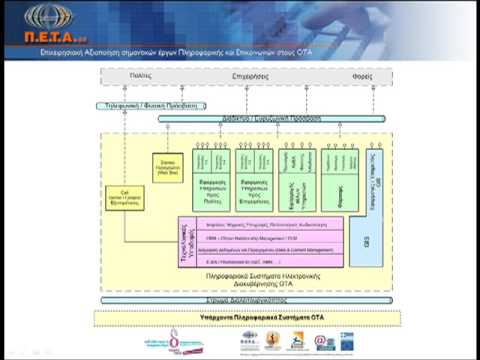 E government architecture basic structure youtube for Architecture of e governance