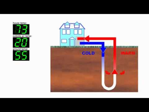 How Does Geothermal Heat Pump Work And Water Furnace Faqs