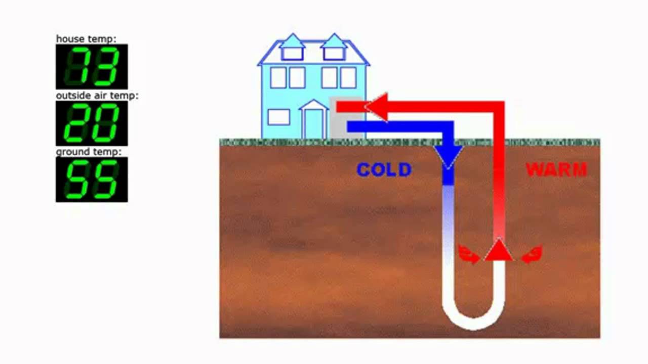 How does a Geothermal Heat Pump work and Water Furnace FAQs - YouTube