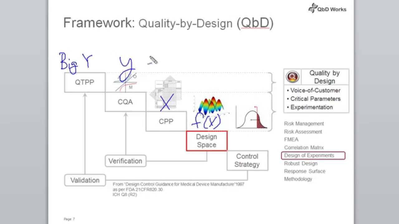 Quality by design qbd framework youtube Qualities of a good architect