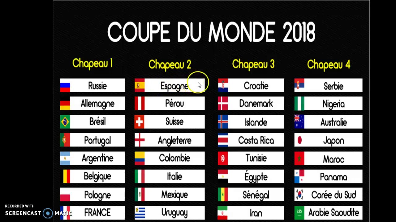 Pronostic Coupe Du Monde