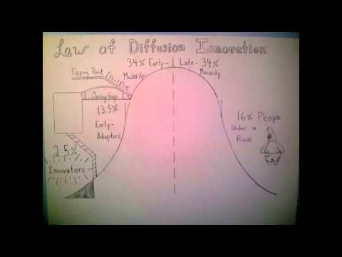 Law of Diffusion Innovation.  Inspired by Simon Sinek