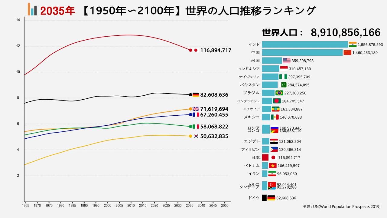 世界の人口推移【1950年〜2100年】 - YouTube