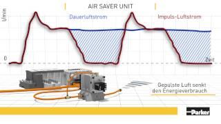 Der Air Saver von Parker Hannifin reduziert den Luftverbrauch um bis zu 50%
