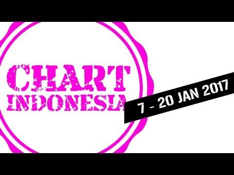Chart Indonesia (7-20 Jan 2017)