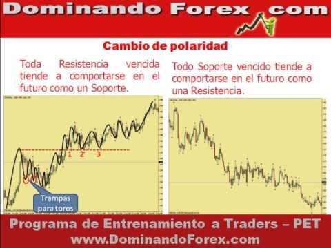 curso-forex-gratis---2.cambio-de-polaridad---mbn2