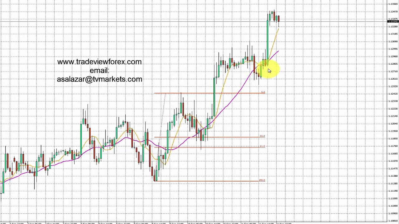 Strategi forex eur usd
