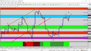 FX Trading - Forex Update: Selling USDCAD on Confirmed Break of Support Zone