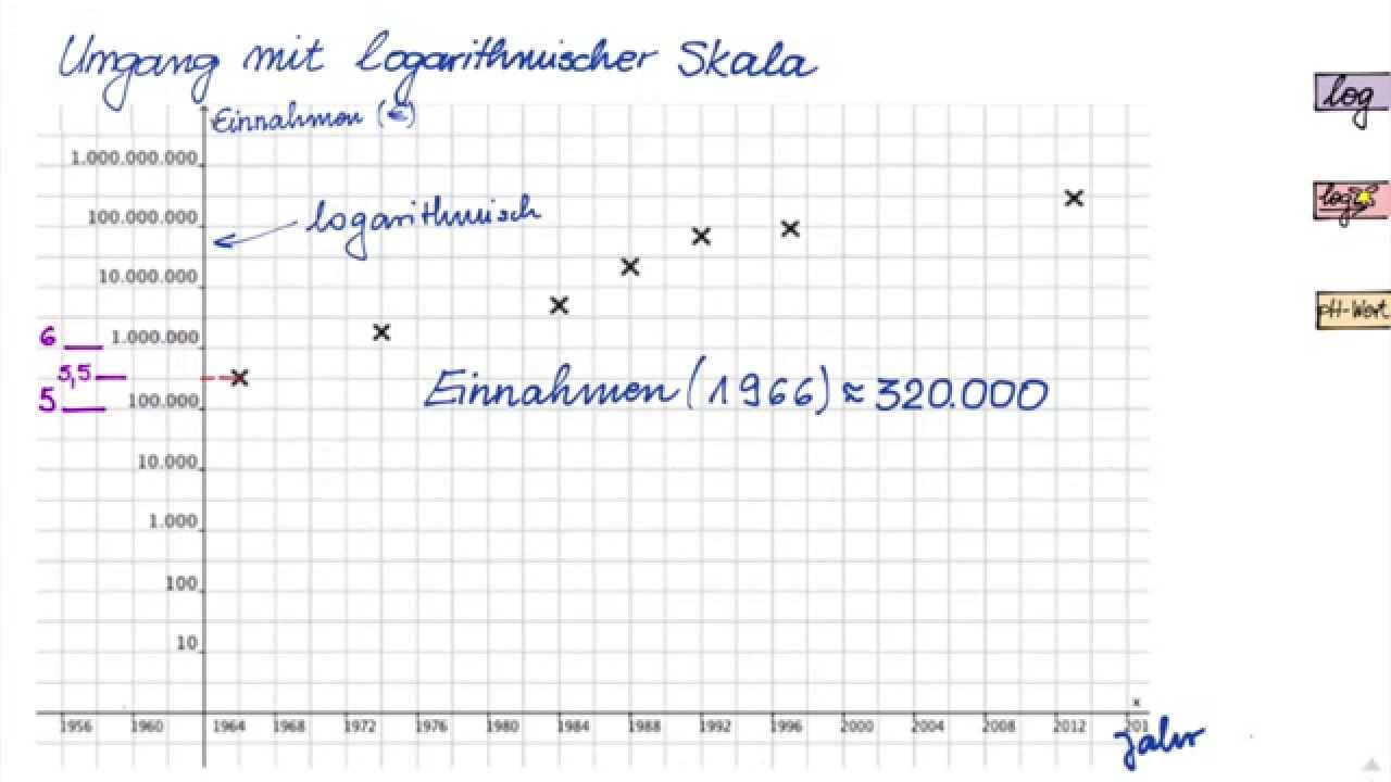 Umgang mit logarithmischer Skala - YouTube