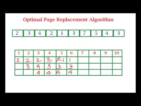OPT (Optimal) Page Replacement Algorithm